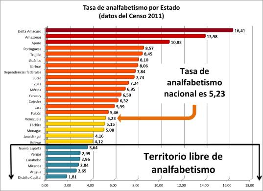 Comportamiento de la tasa de analfabetismo por entidad de acuerdo a los datos del Censo del 2011