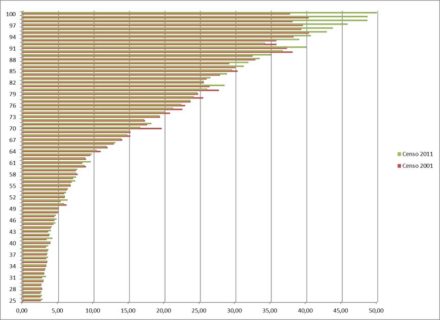Porcentaje de la población que es analfabeta por edad simple (años cumplidos). Contraste entre los censos del 2001 y del 2011, 10 años después.