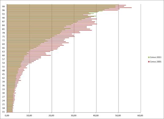 Porcentaje de población analfabeta por edad simple (años cumplidos) contraste entre los censos del 2001 y del 2011