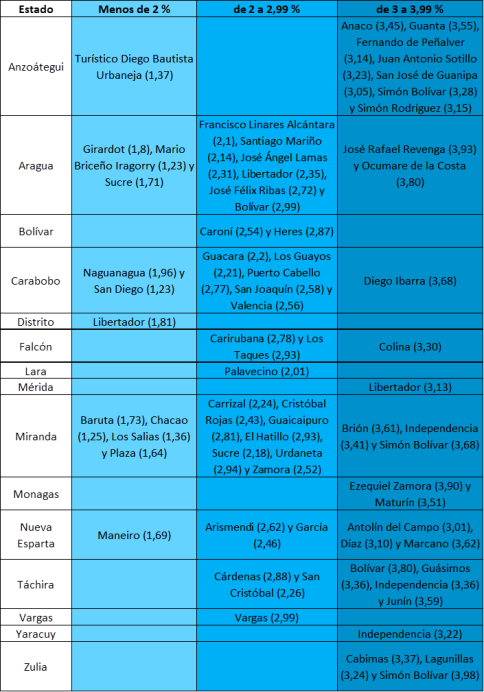 municipios menos de 4b