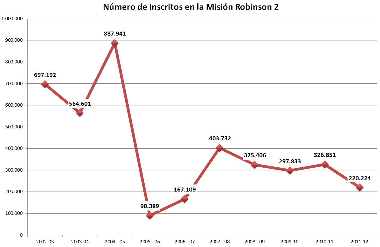 Fuente: elaboración propia con los datos de las memorias y cuentas del MPP para la Educación