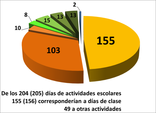 gráfico de torta 201415